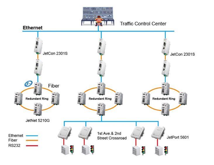 پروژه سیستم کنترل چراغ های راهنمایی رانندگی با تجهیزات کرنیکس