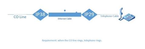 انتقال خطوط شهری تلفن از طریق شبکه